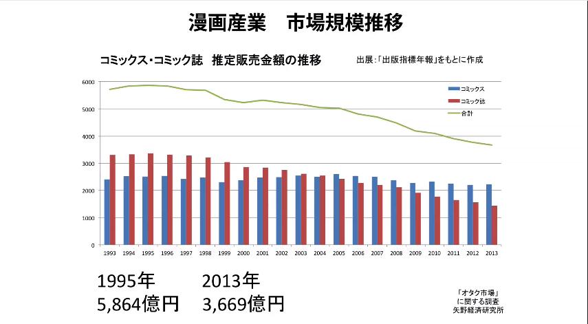 マンガ産業 市場規模推移