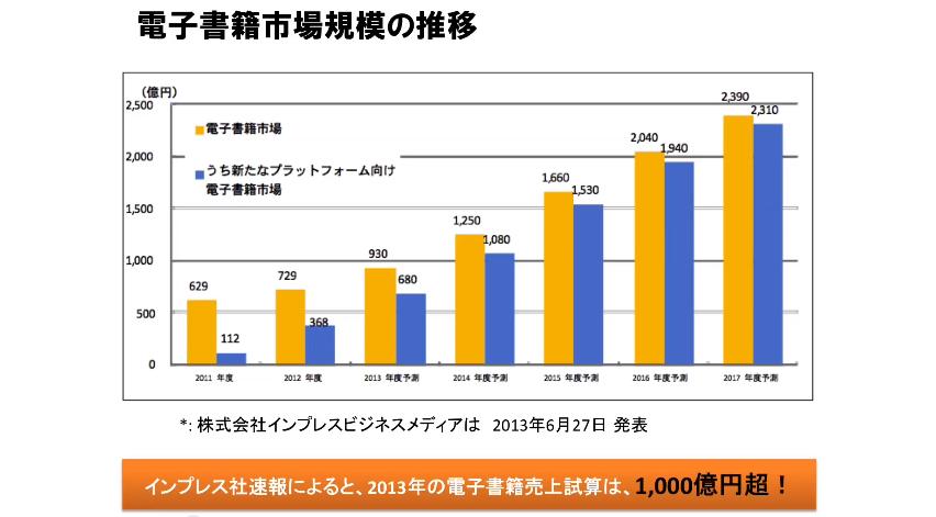 電子書籍市場規模の推移