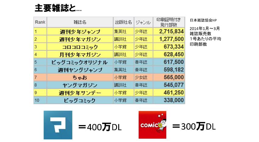 主要雑誌の発行部数と主要マンガアプリのダウンロード数の比較