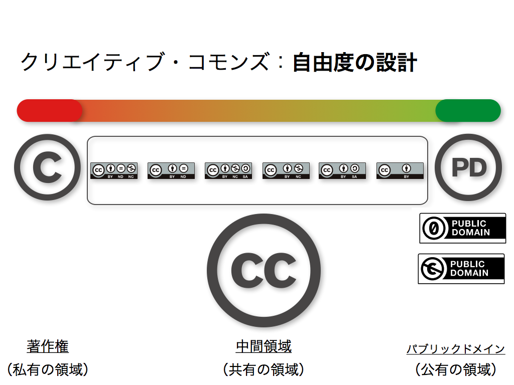 CCライセンスの概念図