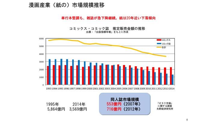 図1:1993年〜2014年のマンガ単行本/マンガ誌(ともに紙)の推定販売金額の推移