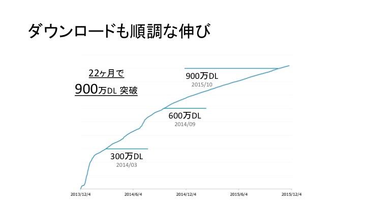 図5:マンガボックス ダウンロード数の推移(2015年12月時点)