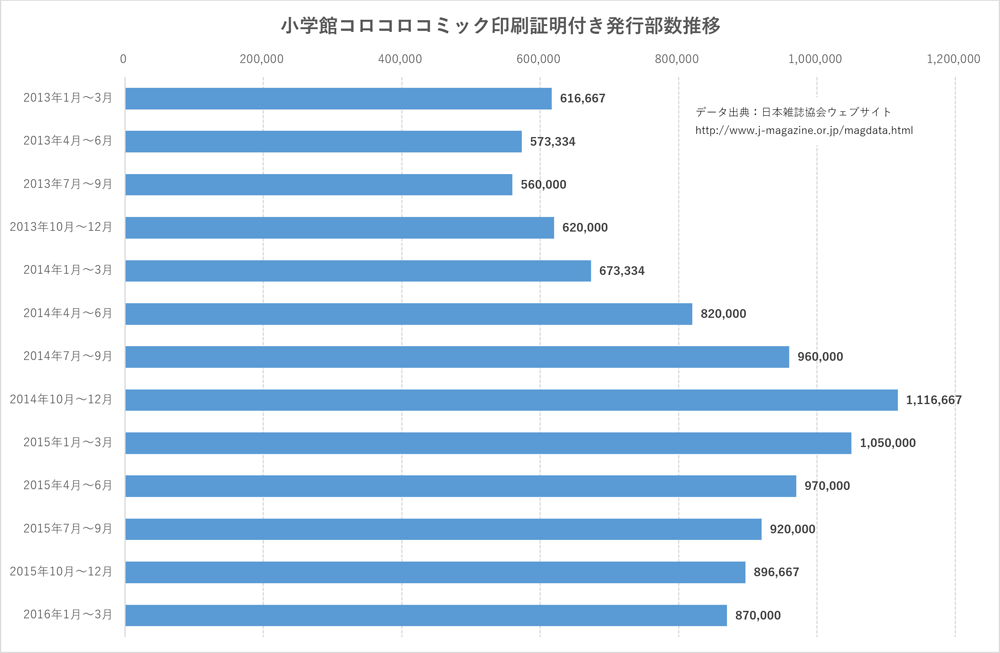 小学館『コロコロコミック』の2013年以降の発行部数推移(グラフ作成:筆者)