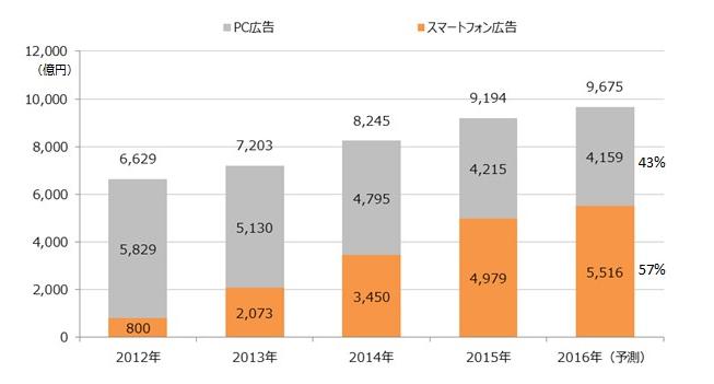 INTERNET Watch「2015年のネット広告市場規模は9194億円、スマホ広告費が過半数を占める」より、スマートフォン広告費とPC広告費の市場規模推移(スクリーンショット)