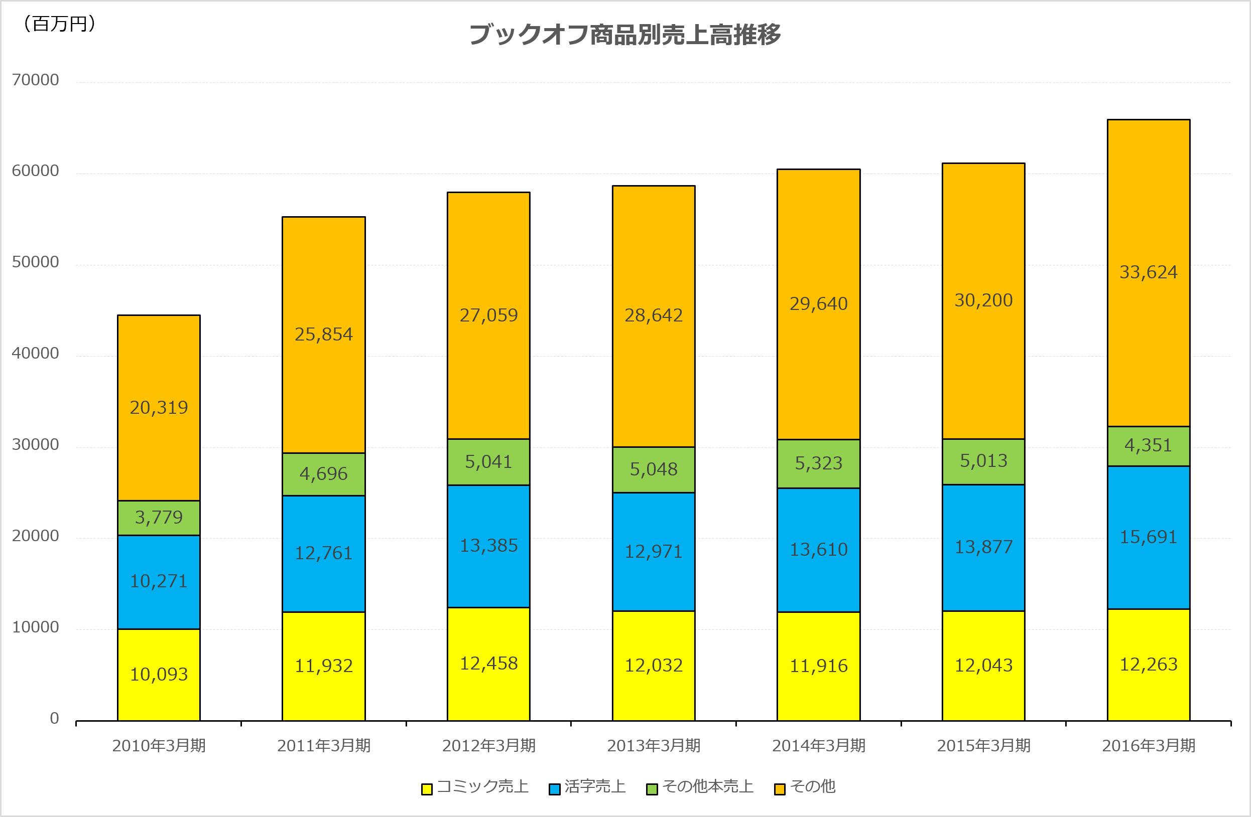 ブックオフ商品別売上高推移(グラフ作成:筆者)