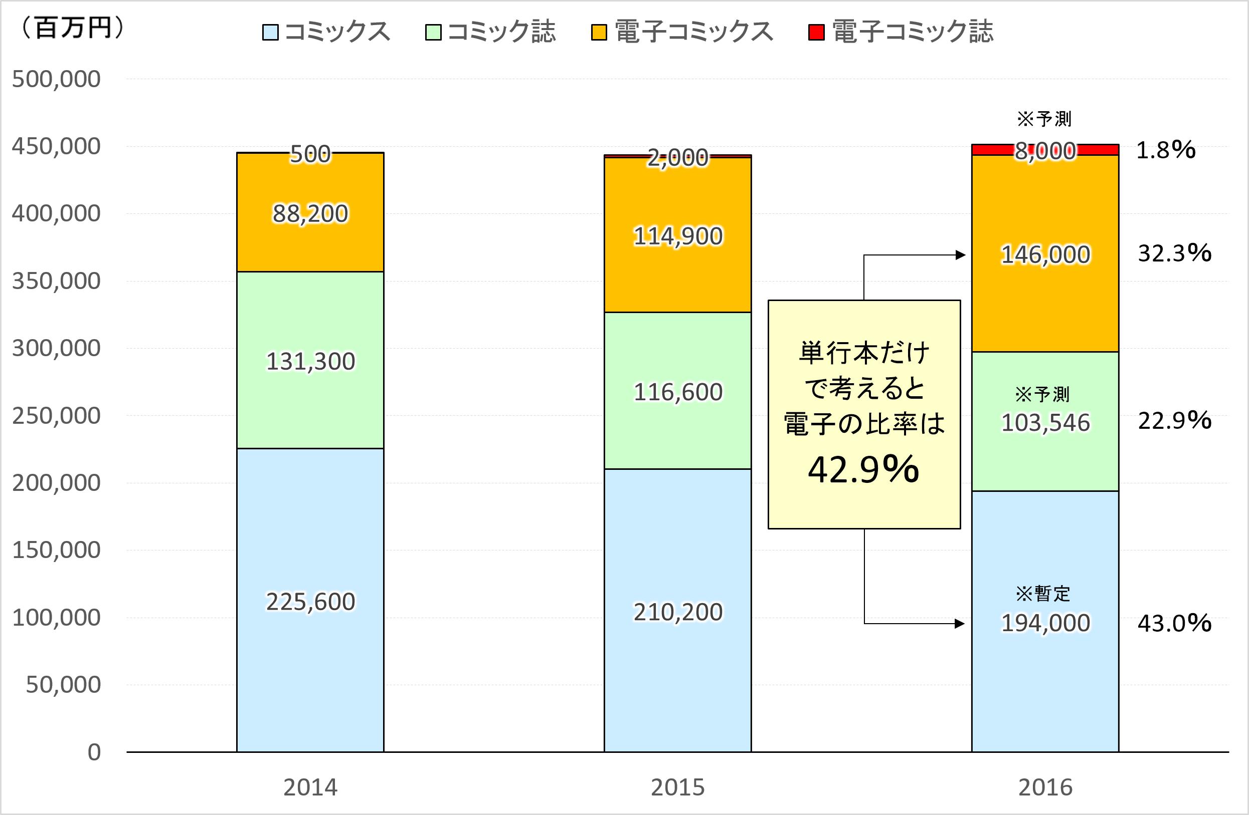 コミック市場全体に対する電子の割合の推移(グラフ作成:筆者)